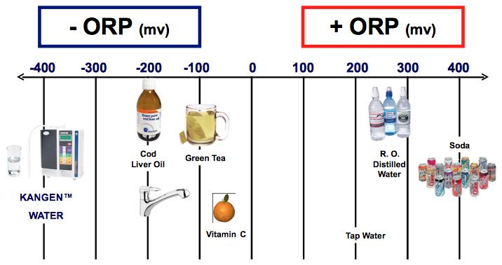 Ποιες είναι οι αντιοξειδωτικές ιδιότητες του νερού Kangen.
