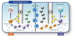 Τα-μόρια-του-αλκαλικού-νερού-Kangen-σχηματίζουν-ένα-δίκτυο.