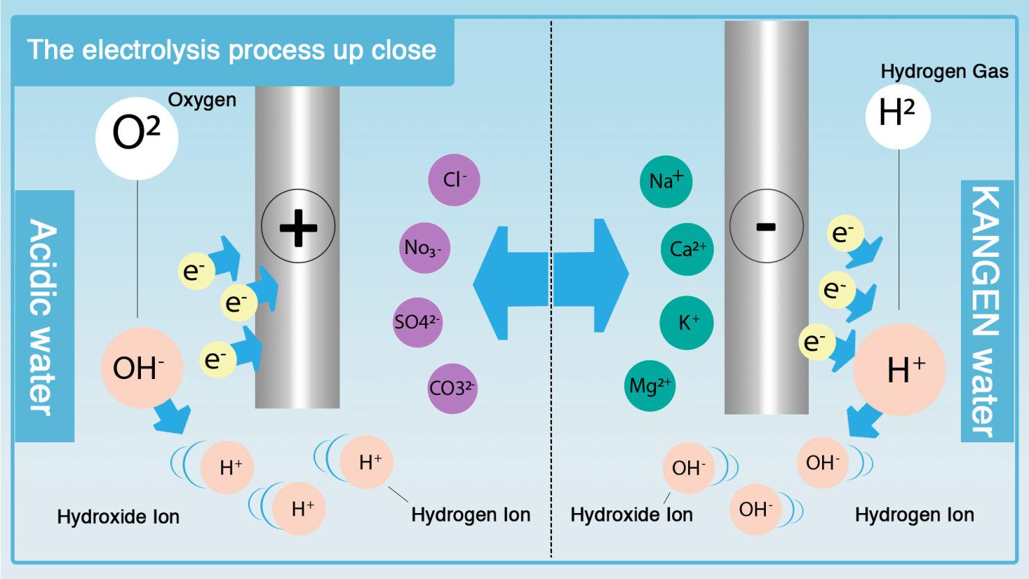 Πώς Γίνεται Η Ηλεκτρόλυση Του Νερού KangenWater