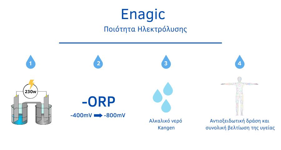 ORP (Δυναμικό Μείωσης Οξείδωσης ) NERO KANGEN