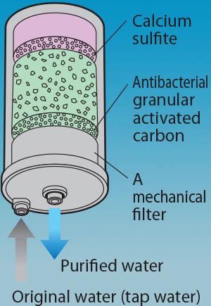 Φιλτρο νερου ενεργου ανθρακα Enagic